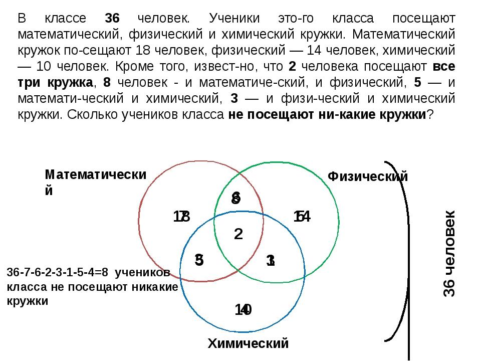 36 человек Математический 18 Физический 14 Химический 4 8 3 5 7 5 10 2 6 1 3...