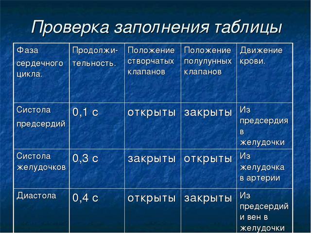 Проверка заполнения таблицы