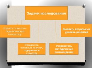 Задачи исследования Изучить психолого-педагогическую литературу Определить о