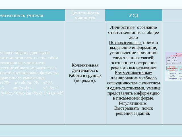 Деятельность учителя Деятельность учащихся УУД  Следующее задание для групп...