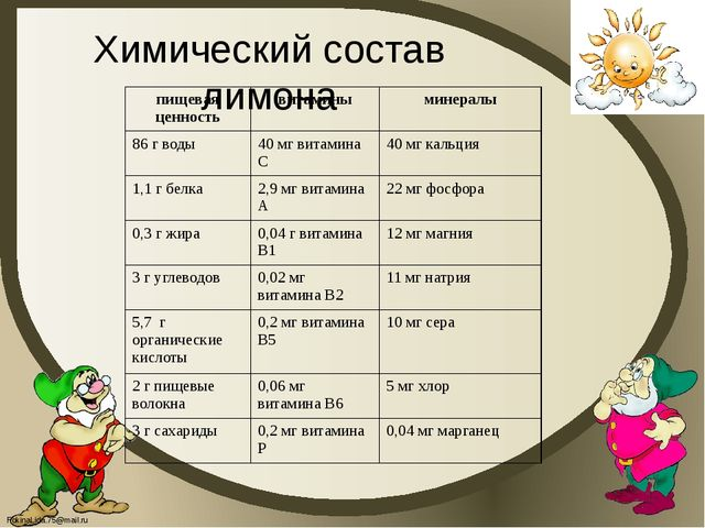 Химический состав лимона пищевая ценность витамины минералы 86 г воды 40 мг в...