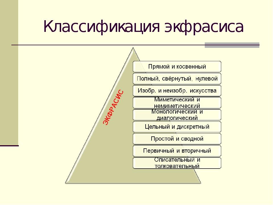 Классификация экфрасиса ЭКФРАСИС