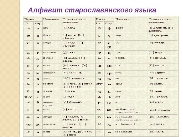 Алфавит старославянского языка