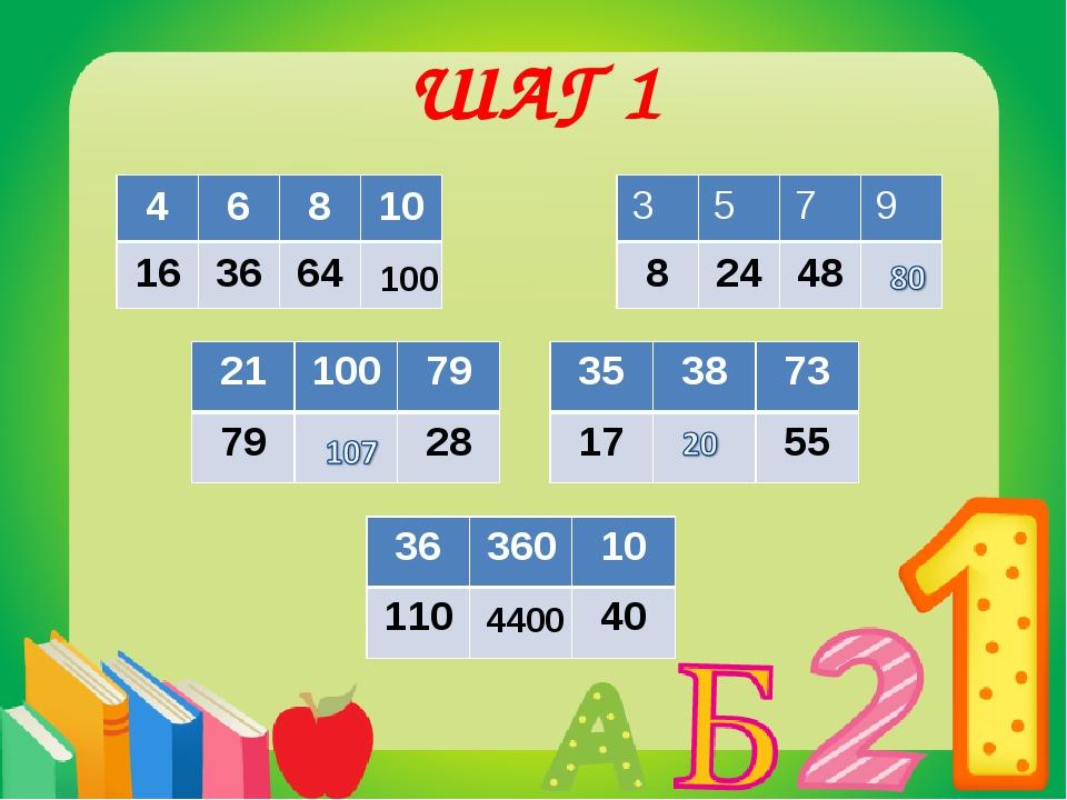 ШАГ 1 100 4400 4 6 8 10 16 36 64 21 100 79 79 28 35 38 73 17 55 36 360 10 110...
