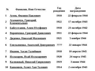№ Фамилия, Имя Отчество Год рождения Дата награждения 1 Агеев, Филипп Павлови