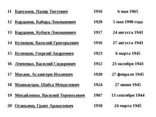11 Канукоев, Назир Титуевич 1916 6 мая 1965 12 Карданов, Кабард Локманович 19