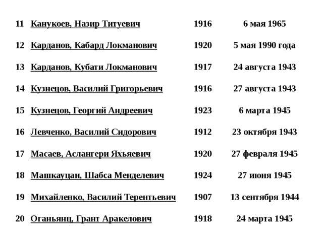 11 Канукоев, Назир Титуевич 1916 6 мая 1965 12 Карданов, Кабард Локманович 19...