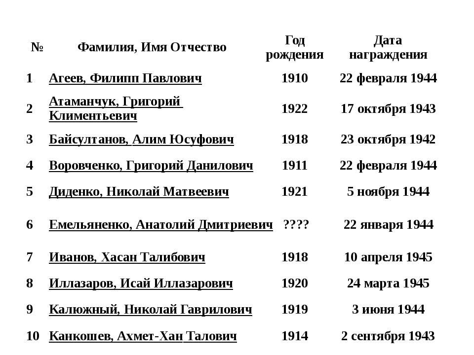 № Фамилия, Имя Отчество Год рождения Дата награждения 1 Агеев, Филипп Павлови...