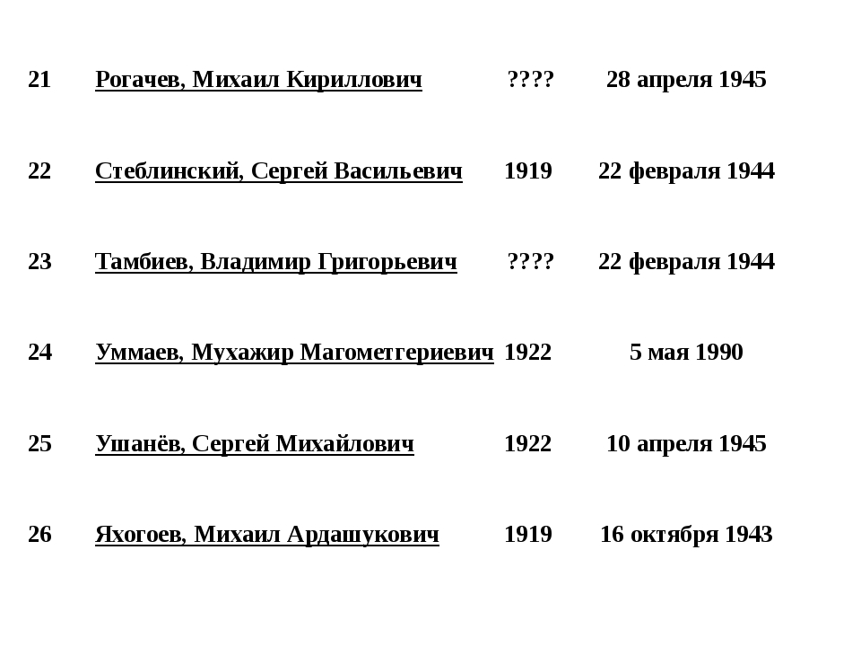 21 Рогачев, Михаил Кириллович ???? 28 апреля 1945 22 Стеблинский, Сергей Вас...