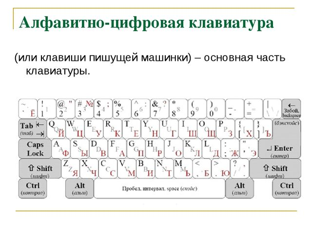 Алфавитно-цифровая клавиатура (или клавиши пишущей машинки) – основная часть...