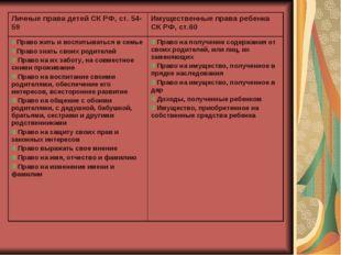 Личные права детей СК РФ, ст. 54-59Имущественные права ребенка СК РФ, ст.60