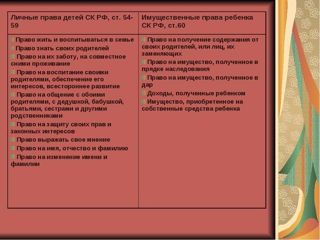 Личные права детей СК РФ, ст. 54-59Имущественные права ребенка СК РФ, ст.60...