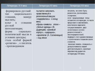 ЛитератураXI Xвека ЛитератураXXвека ЛитератураXXIвека формировала русский ти