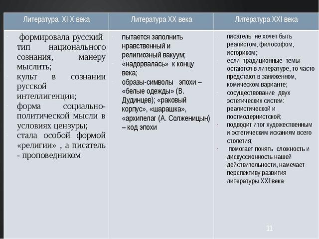 ЛитератураXI Xвека ЛитератураXXвека ЛитератураXXIвека формировала русский ти...