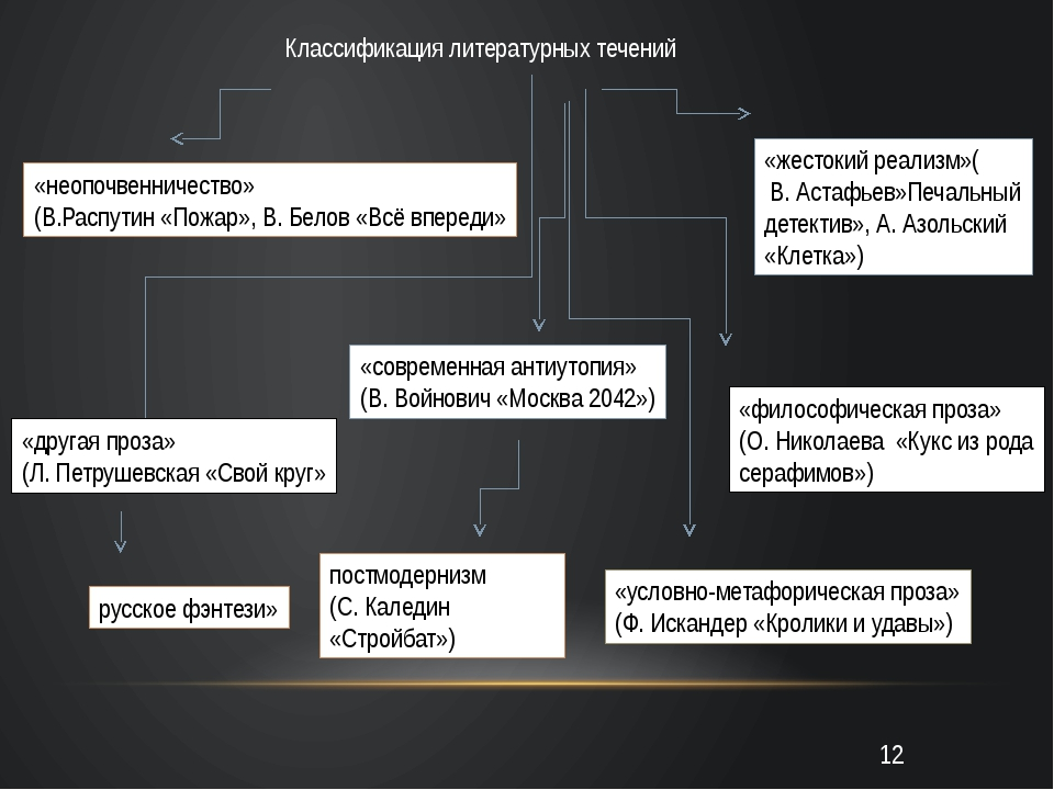 Классификация литературных течений «неопочвенничество» (В.Распутин «Пожар»,...