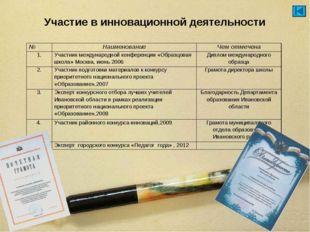 Участие в инновационной деятельности №НаименованиеЧем отмечена 1.Участник