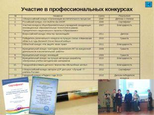 Участие в профессиональных конкурсах №НазваниеСрокиРезультат 1.3 Всеросси