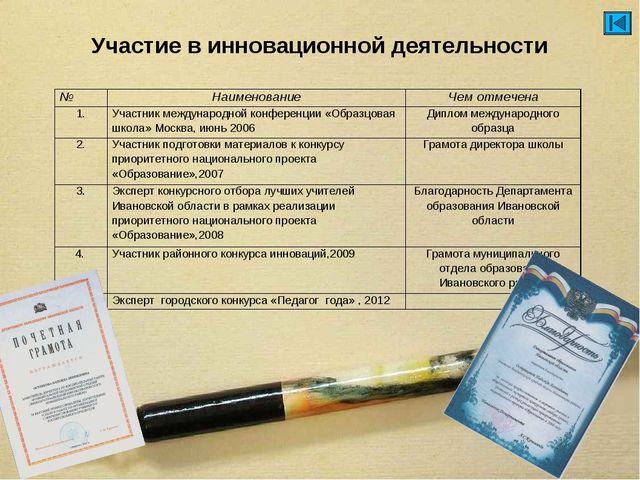 Участие в инновационной деятельности №НаименованиеЧем отмечена 1.Участник...