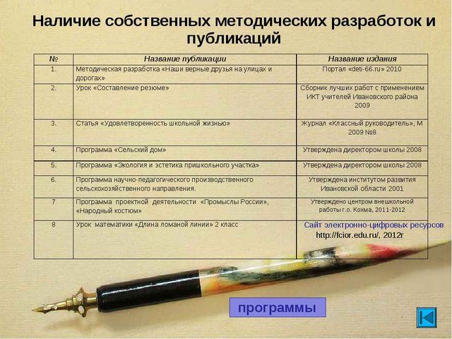 Наличие собственных методических разработок и публикаций программы №Название...
