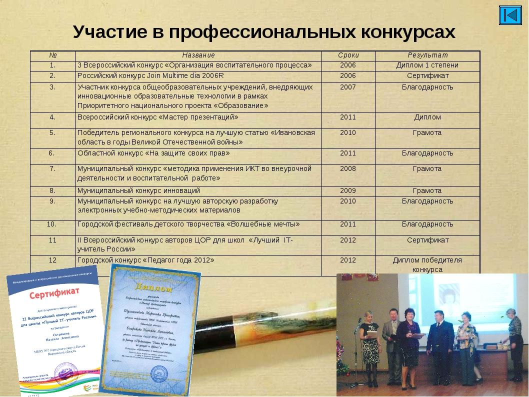 Участие в профессиональных конкурсах №НазваниеСрокиРезультат 1.3 Всеросси...