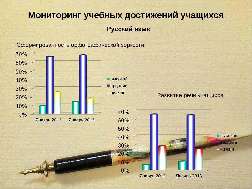Мониторинг учебных достижений учащихся Русский язык Сформированность орфограф...