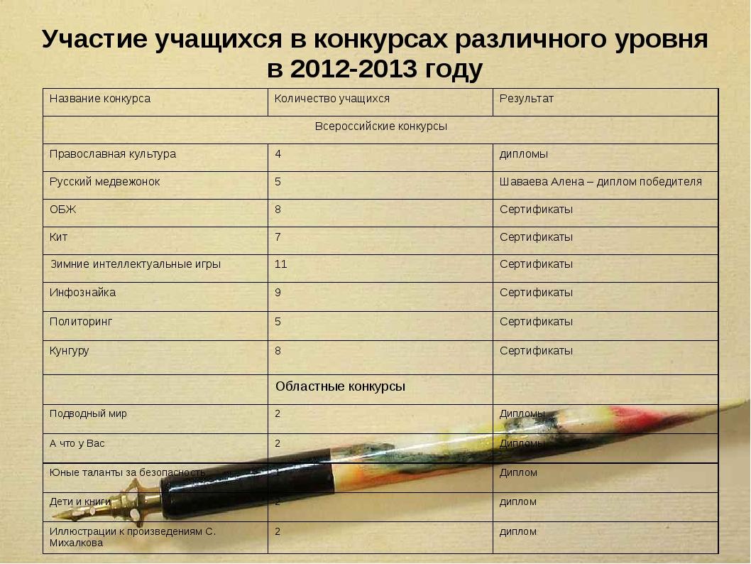 Участие учащихся в конкурсах различного уровня в 2012-2013 году Название конк...