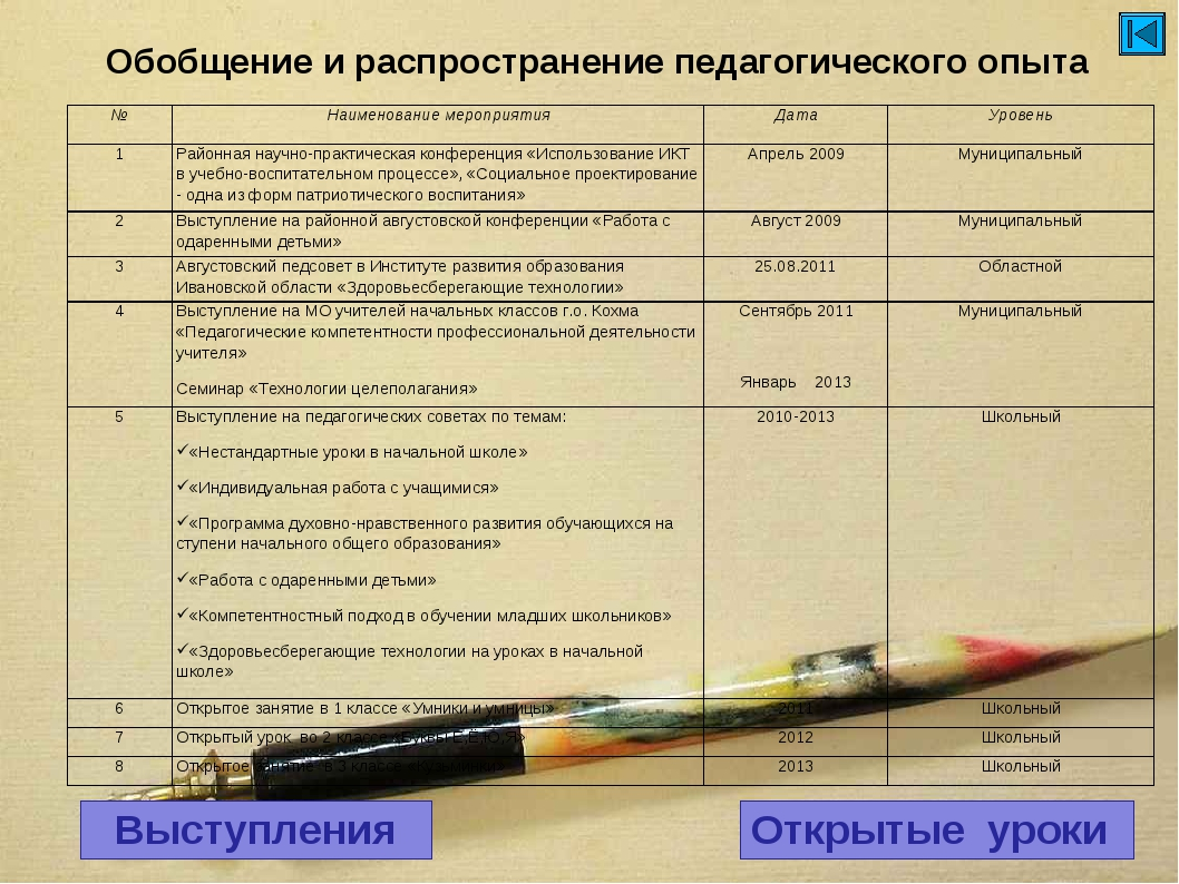 Обобщение и распространение педагогического опыта Выступления Открытые уроки...