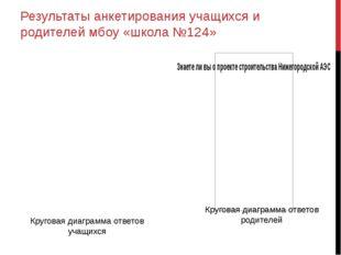 Результаты анкетирования учащихся и родителей мбоу «школа №124» Круговая диаг