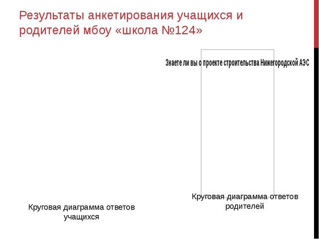 Результаты анкетирования учащихся и родителей мбоу «школа №124» Круговая диаг...