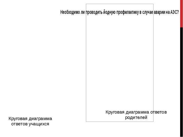 Круговая диаграмма ответов учащихся Круговая диаграмма ответов родителей