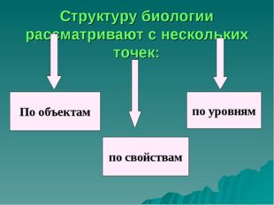 Структуру биологии рассматривают с нескольких точек: По объектам по свойствам