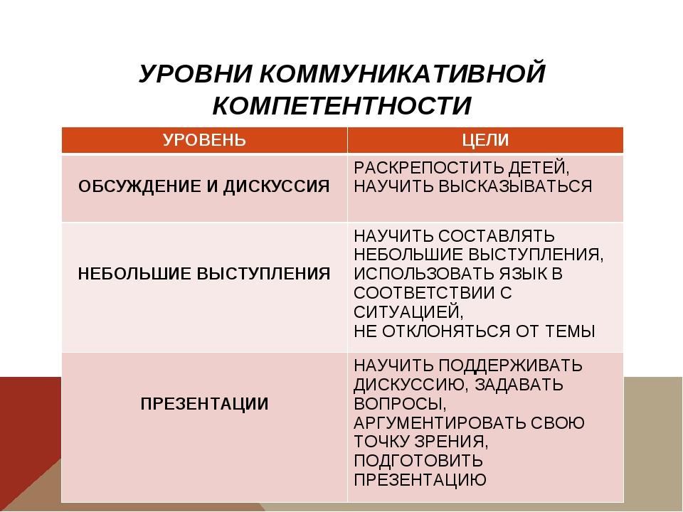 УРОВНИ КОММУНИКАТИВНОЙ КОМПЕТЕНТНОСТИ УРОВЕНЬЦЕЛИ ОБСУЖДЕНИЕ И ДИСКУССИЯ РА...