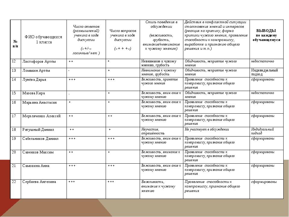 № п/п   ФИО обучающихся 1 класса Число ответов (размышлений) уч...
