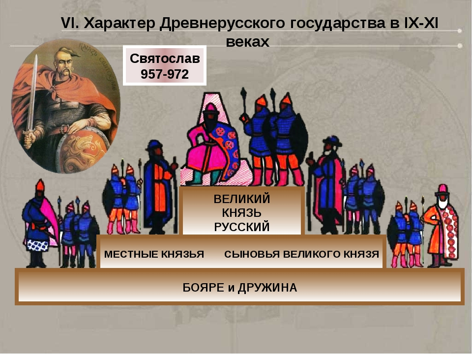 ВЕЛИКИЙ КНЯЗЬ РУССКИЙ МЕСТНЫЕ КНЯЗЬЯ СЫНОВЬЯ ВЕЛИКОГО КНЯЗЯ БОЯРЕ и ДРУЖИНА С...
