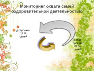 Мониторинг охвата семей оздоровительной деятельностью до проекта 14 % семей в