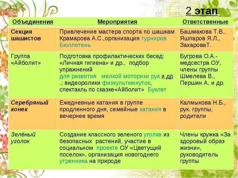 2 этап ОбъединенияМероприятияОтветственные Секция шашистовПривлечение мас...