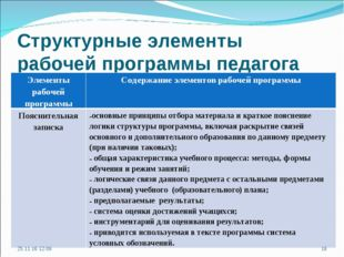 Структурные элементы рабочей программы педагога * * Элементы рабочей программ