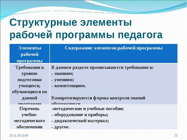 Структурные элементы рабочей программы педагога * * Элементы рабочей программ...