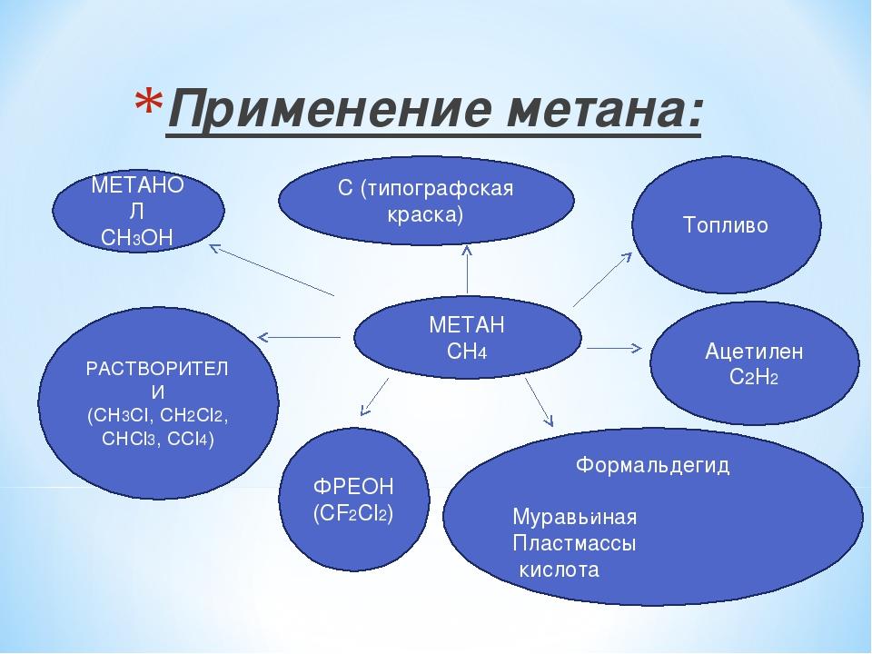 Применение метана: МЕТАН СН4 МЕТАНОЛ СН3OH РАСТВОРИТЕЛИ (СН3Сl, СН2Сl2, СНСl3...