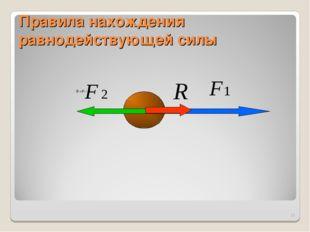 Правила нахождения равнодействующей силы *