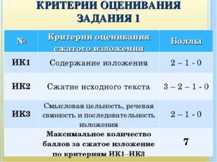 КРИТЕРИИ ОЦЕНИВАНИЯ ЗАДАНИЯ 1 №Критерии оценивания сжатого изложенияБаллы И