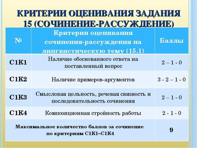 КРИТЕРИИ ОЦЕНИВАНИЯ ЗАДАНИЯ 15 (СОЧИНЕНИЕ-РАССУЖДЕНИЕ) №Критерии оценивания...