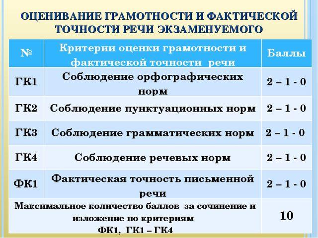 ОЦЕНИВАНИЕ ГРАМОТНОСТИ И ФАКТИЧЕСКОЙ ТОЧНОСТИ РЕЧИ ЭКЗАМЕНУЕМОГО №Критерии о...