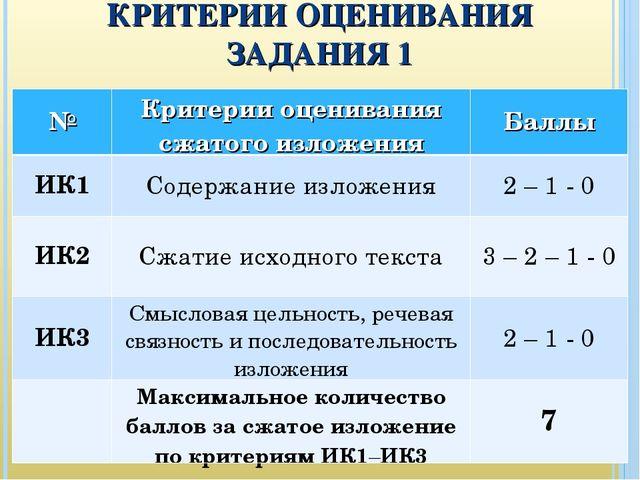 КРИТЕРИИ ОЦЕНИВАНИЯ ЗАДАНИЯ 1 №Критерии оценивания сжатого изложенияБаллы И...