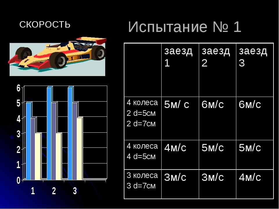 Испытание № 1 СКОРОСТЬ заезд1заезд2заезд3 4 колеса 2 d=5см 2 d=7см5м/ с6...