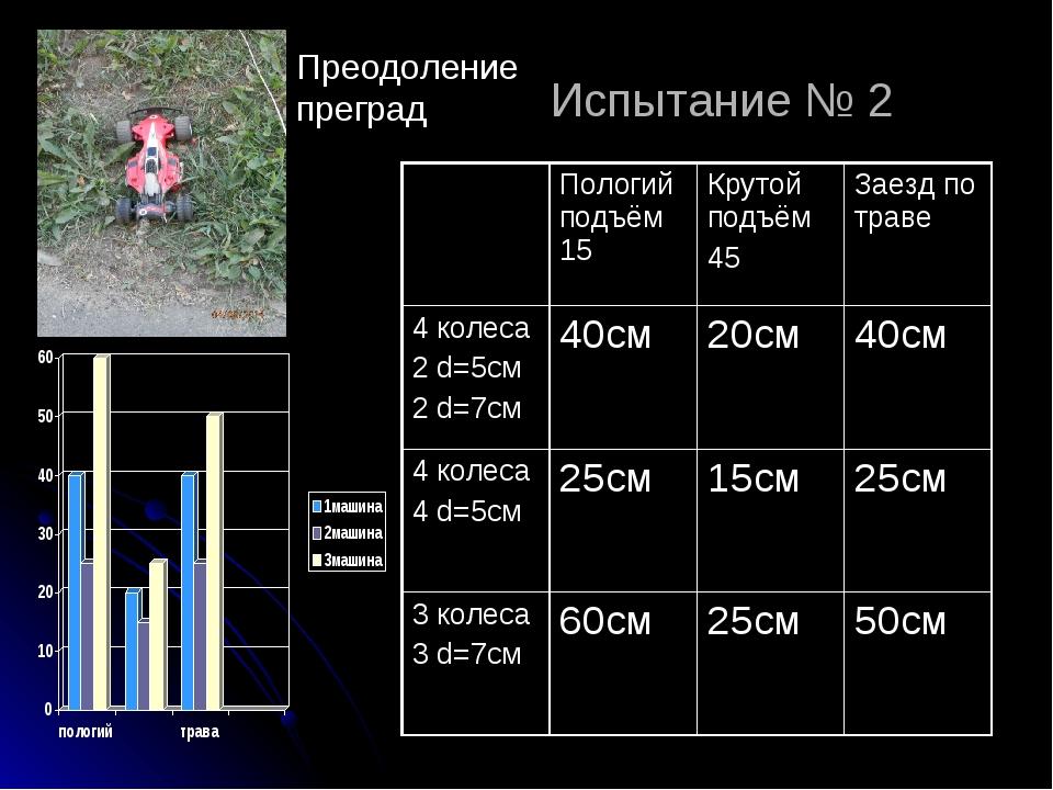 Испытание № 2 Преодоление преград Пологий подъём 15Крутой подъём 45Заезд п...