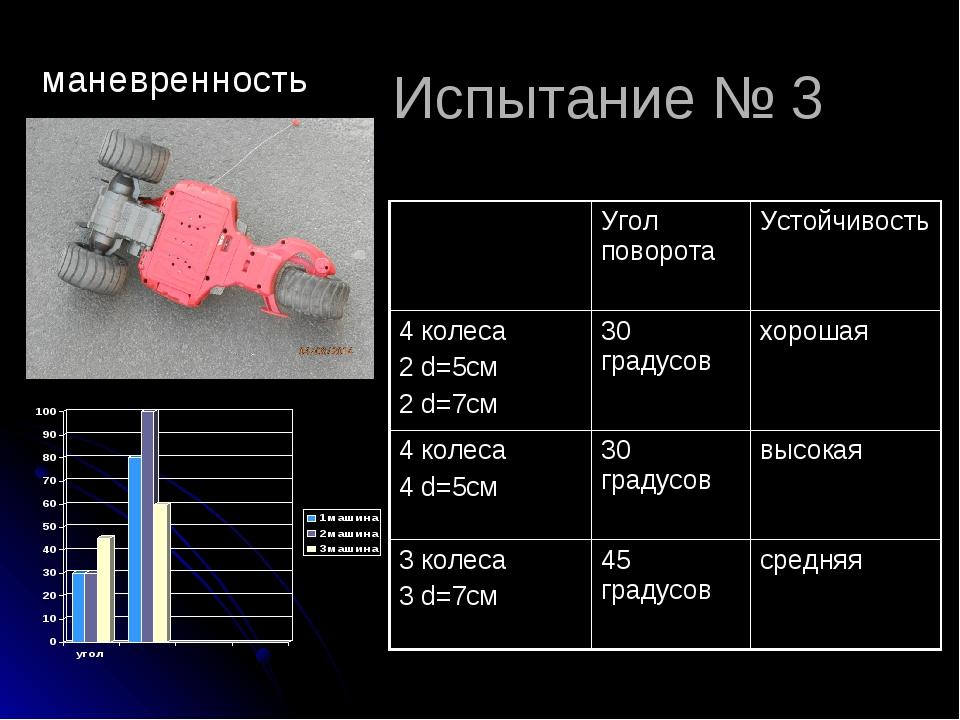 Испытание № 3 маневренность Угол поворотаУстойчивость 4 колеса 2 d=5см 2 d=...