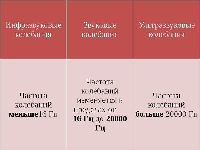 Инфразвуковые колебания Звуковые колебания Ультразвуковые колебания Частотако...