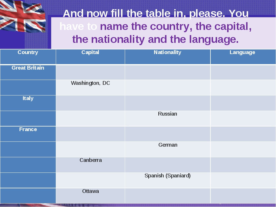And now fill the table in, please. You have to name the country, the capital,...