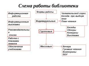 Схема работы библиотеки Информационная работа Информационные выставки Рекоме